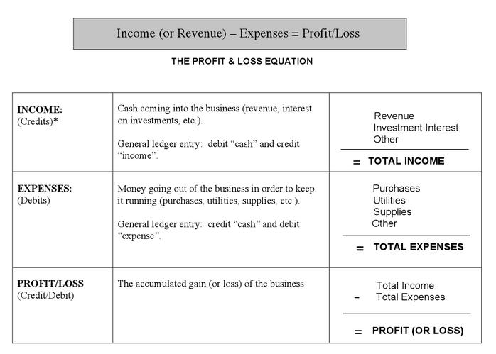 Money Mastery: The Profit And Loss Equation  Loss Profit Statement