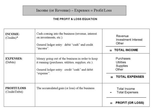 Principle  Understanding A Profit  Loss Statement  Money