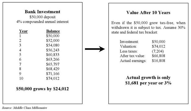 Bank Investment and Real Estate Investment Comparison