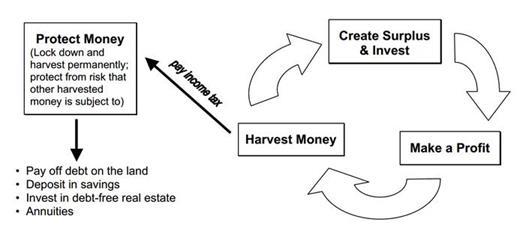 Real Estate Investing Circle