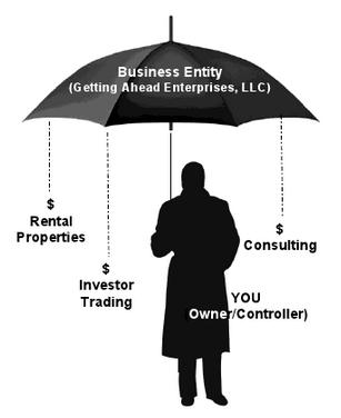 Business Entities and Ventures